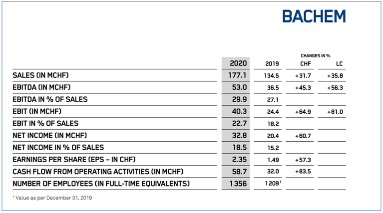 Bachem reports accelerated growth for first half 2020
