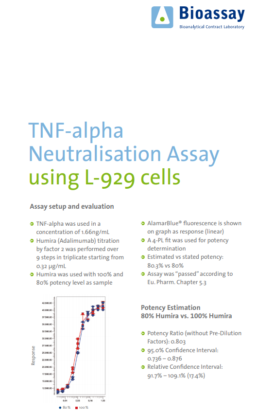 TNF-alpha Neutralisation Assay