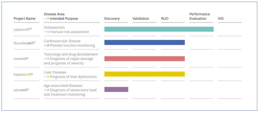 TAmiRNA microRNA biomarker discovery