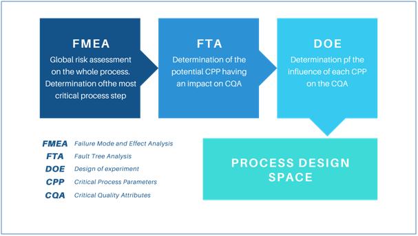 Skyepharma's Quality by Design (QbD) approach