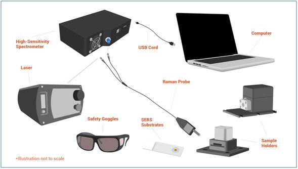 Ocean Insight Raman spectroscopy technologies