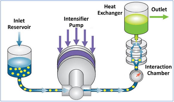 Skyepharma harnesses Microfluidizer® Technology to improve bioavailability of APIs