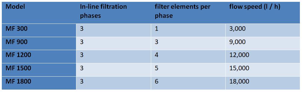 BEA MAGNEXFLO five models table