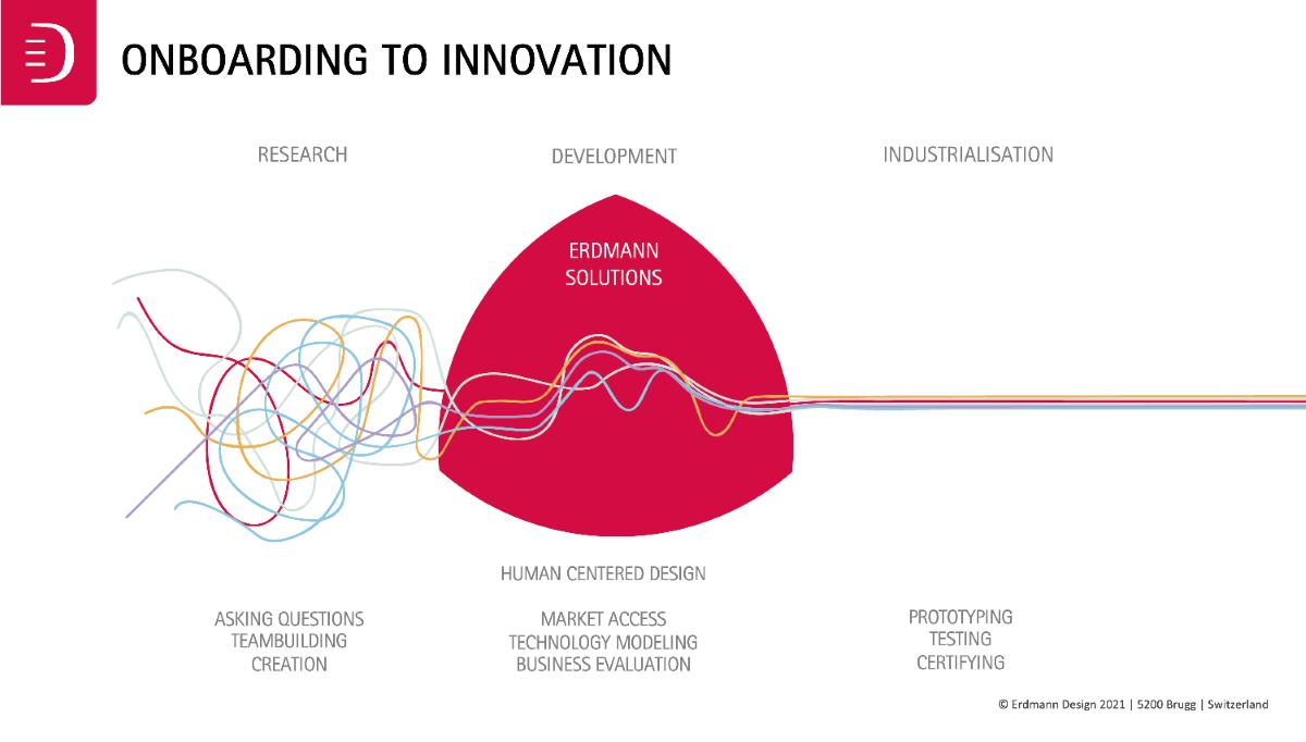 Erdmann Design for sustainable innovation
