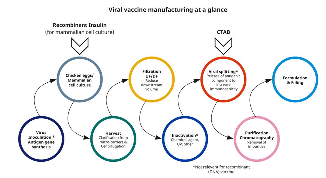 Novo Nordisk Pharmatech Vaccine Support