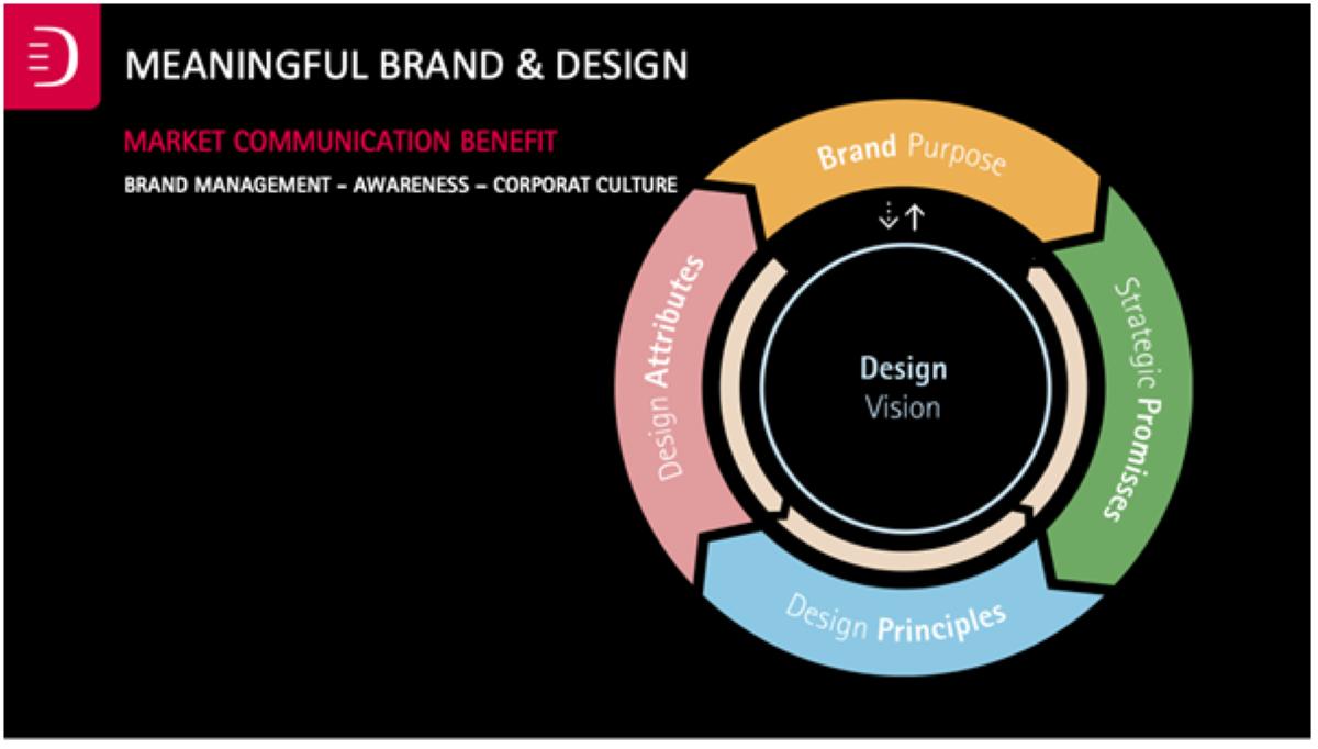 Erdmann Design for Branding Advantage