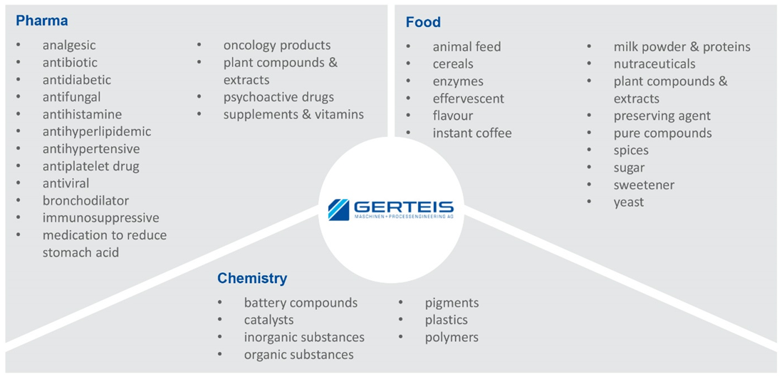 Gerteis® roller compaction for continuous manufacturing