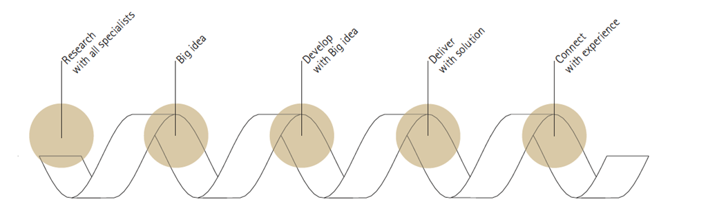 Erdmann Design Case Study – Stryker