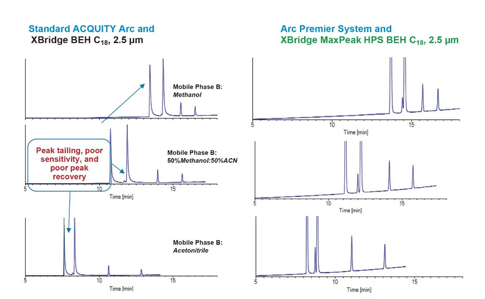 Waters Corp. uses MOLNÁR-INSTITUTE DryLab® to develop new UHPLC method for HPS analysis of dexamethasone compounds