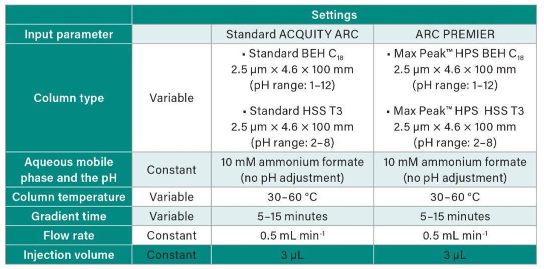 Table 1. Summary of range of chromatographic conditions studied in the scouting experiments